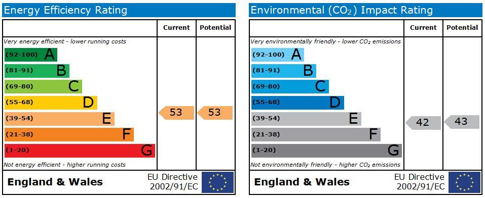 EPC Graph for Royal Crescent, Bath