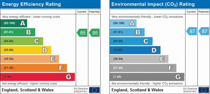 EPC Graph for Park Lane, Bath