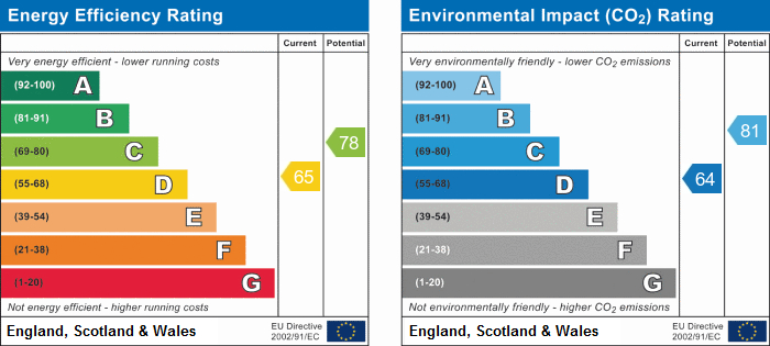 EPC Graph for Crescent Gardens, Bath