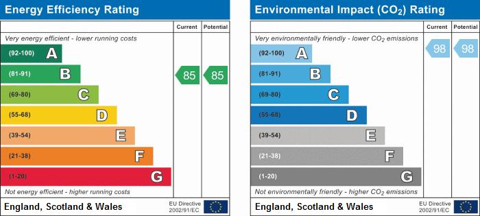 EPC Graph for Longmead Terrace, Bath