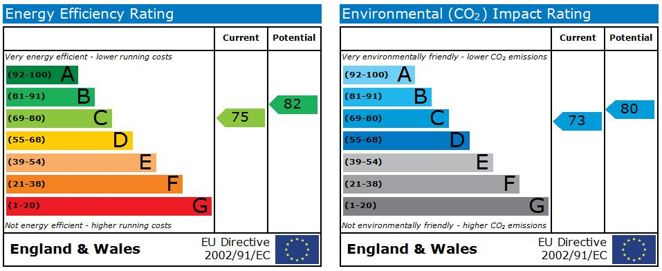 EPC for Greenside, Newcastle-Under-Lyme