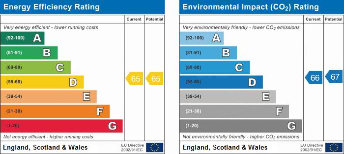 EPC Graph for Westbourne Grove, Scarborough
