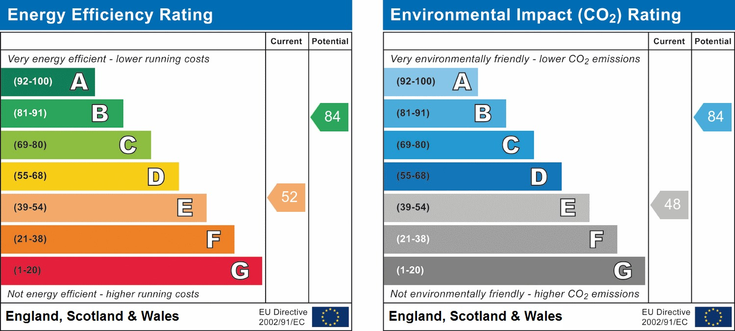 EPC Graph for Greenfield Road, Scarborough