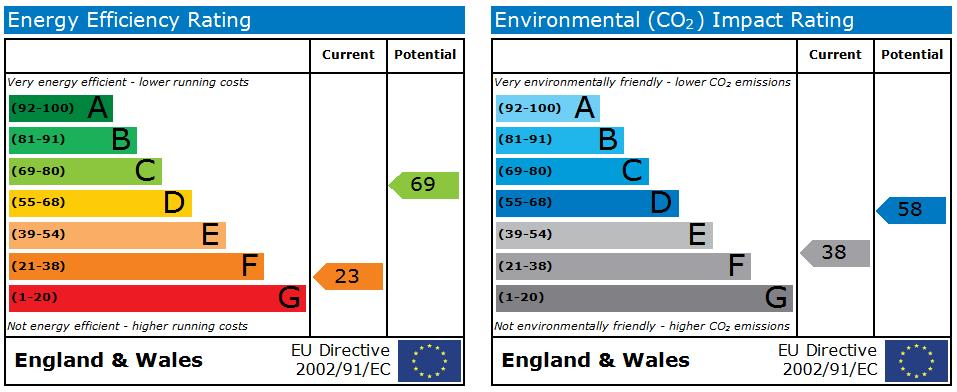 EPC Graph for West Street, Scarborough