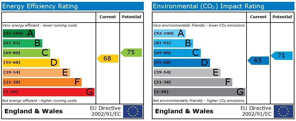 EPC Graph for Newborough  Scarborough