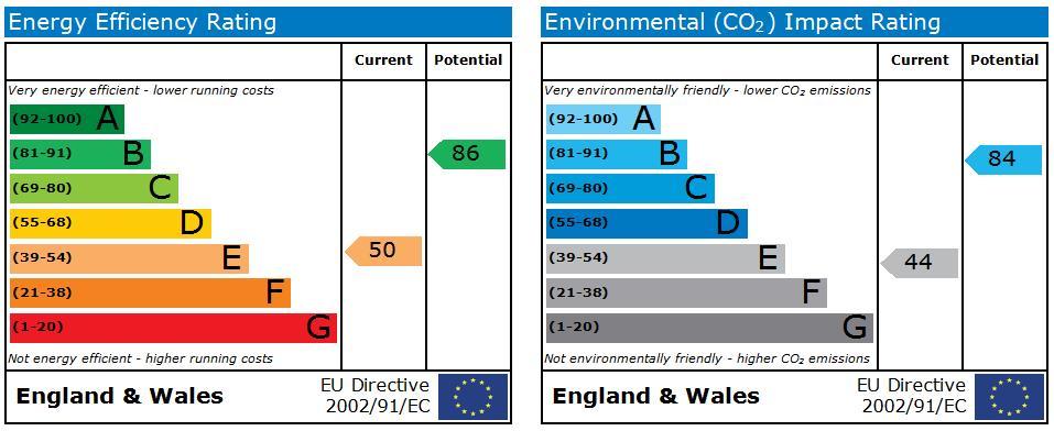 EPC Graph for Ewart Street, Scarborough