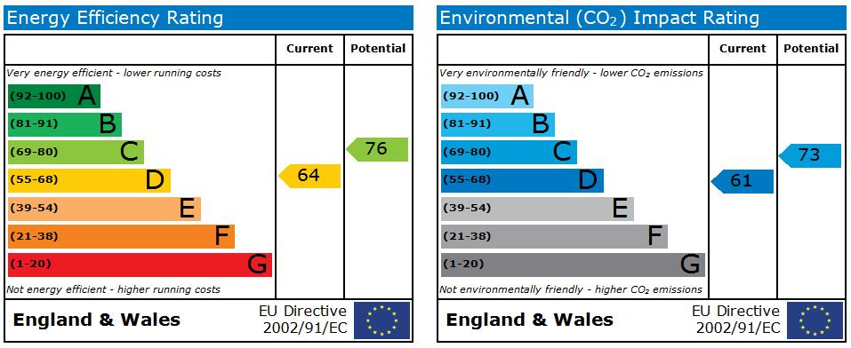 EPC Graph for St Sepulchre Street Old Town