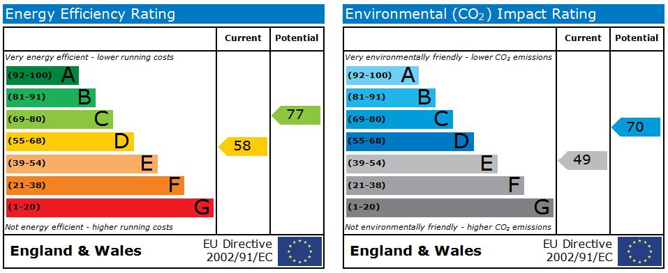 EPC Graph for The Loft Albermarle Back Road Scarborough