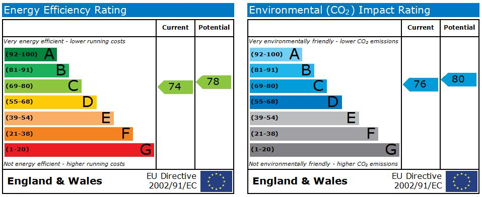EPC Graph for Fenby Gardens  Scarborough