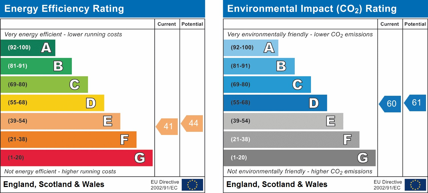 EPC Graph for Easby Hall, Montpellier Terrace, Scarborough