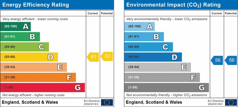 EPC Graph for Aberdeen Terrace, Scarborough