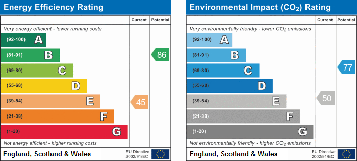 EPC Graph for TWO Self Contained Apartments, Regent House