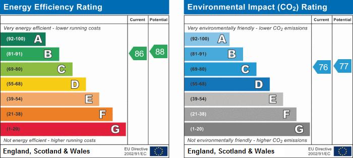 EPC Graph for Wash Beck Close, Scarborough