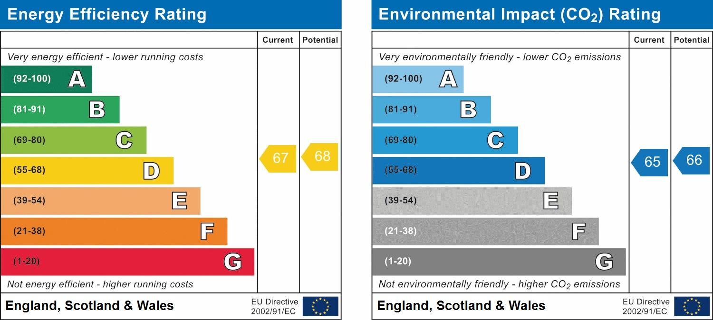 EPC Graph for Bradworth Close, Scarborough