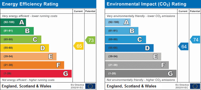 EPC Graph for The Glade, Scarborough