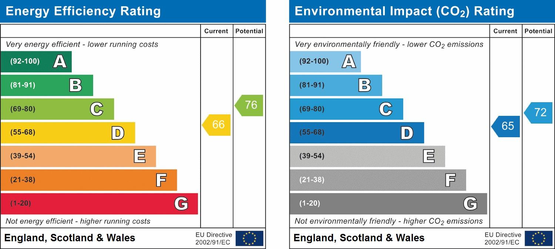 EPC Graph for Row Farm Cottages, Woodlands Drive