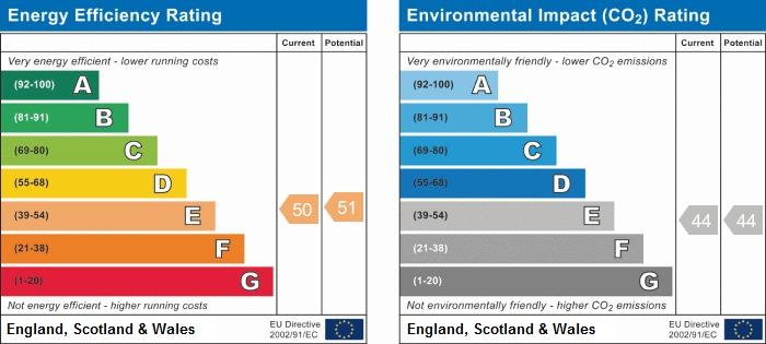 EPC Graph for Castle Rise, West Ayton, Scarborough