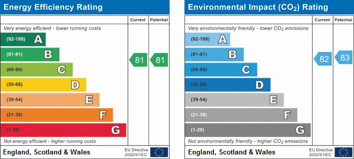 EPC Graph for Cloisters Mews, Bridlington