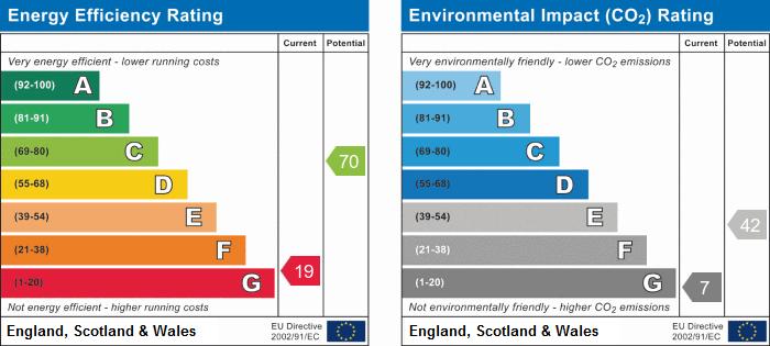 EPC Graph for Church Lane, Langtoft, Driffield
