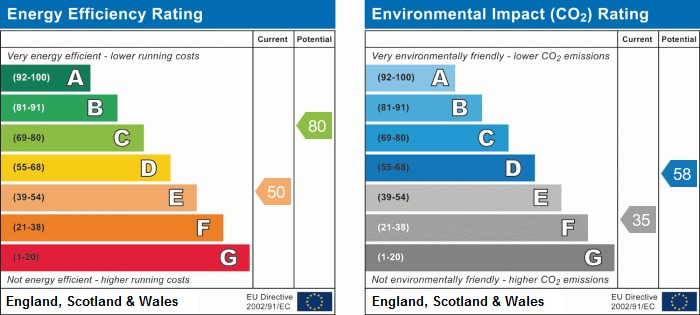 EPC Graph for West Ayton, Scarborough