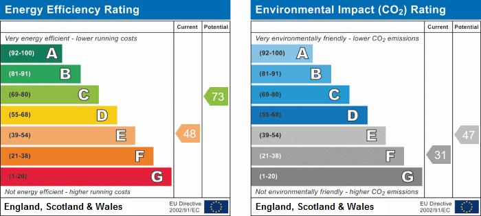 EPC Graph for The Crescent, Burton Fleming, Driffield