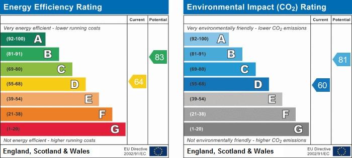EPC Graph for Prospect Road, Scarborough