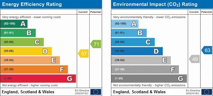 EPC Graph for Eastgate, Seamer, Scarborough