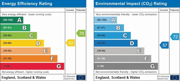 EPC Graph for Barrowcliff Road, Scarborough