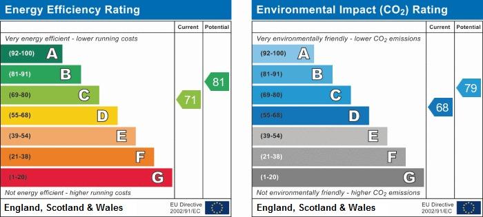 EPC Graph for Belgrave Crescent, Scarborough