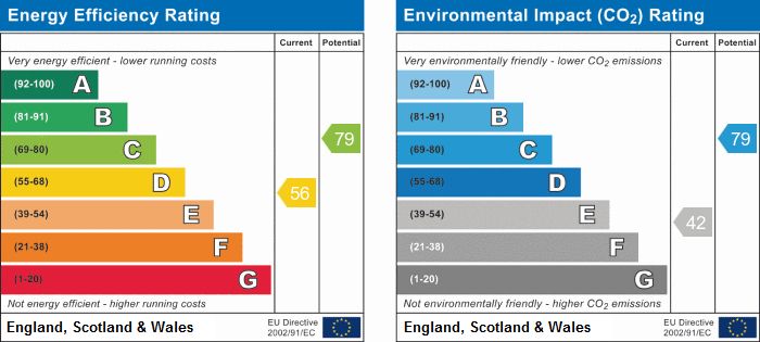 EPC Graph for Garden Flat, 16 Westwood