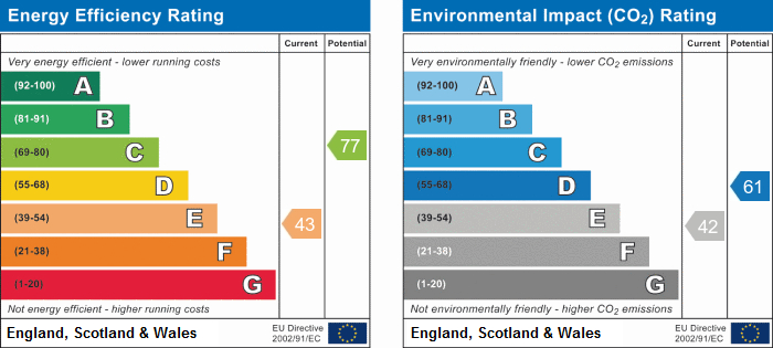 EPC Graph for Aberdeen Place, Scarborough
