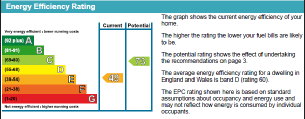 EPC Graph for Blackall Road, Central Exeter