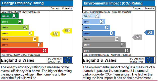 EPC Graph for Clyst Honiton, Exeter