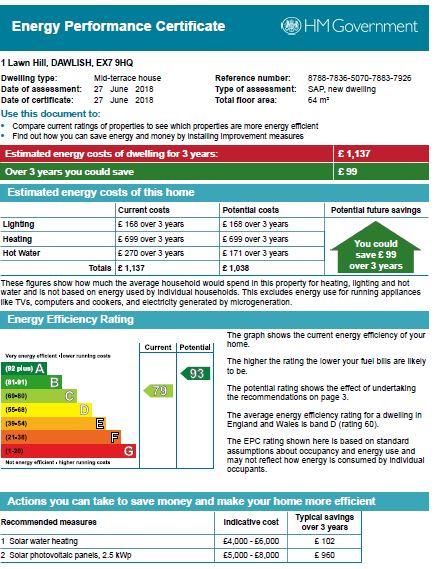 EPC Graph for Lawn Hill, Dawlish