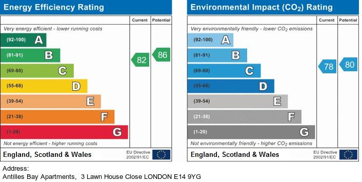 EPC Graph for Antilles Bay Apartments 3 Lawn House Close London