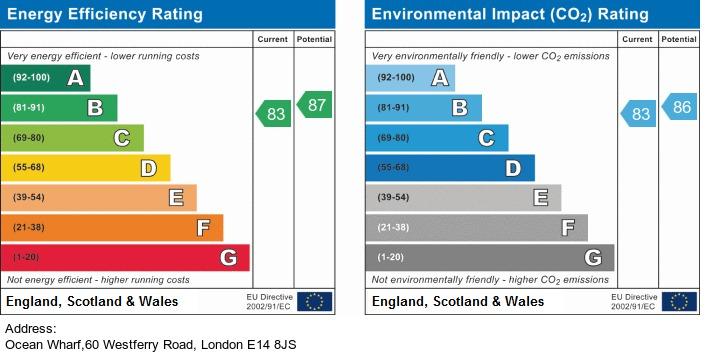 EPC Graph for Ocean Wharf, London