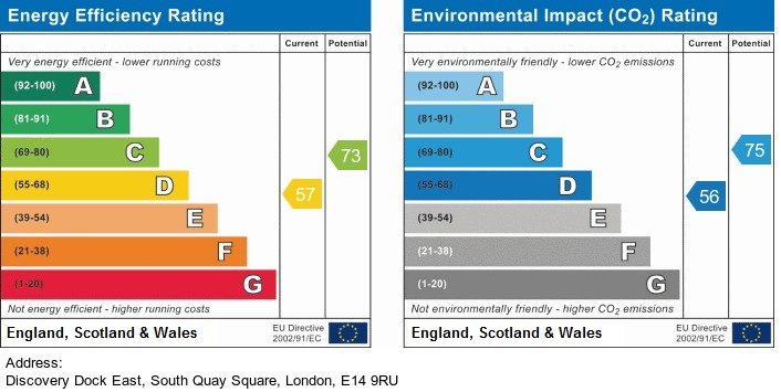 EPC Graph for Discovery Dock East, London