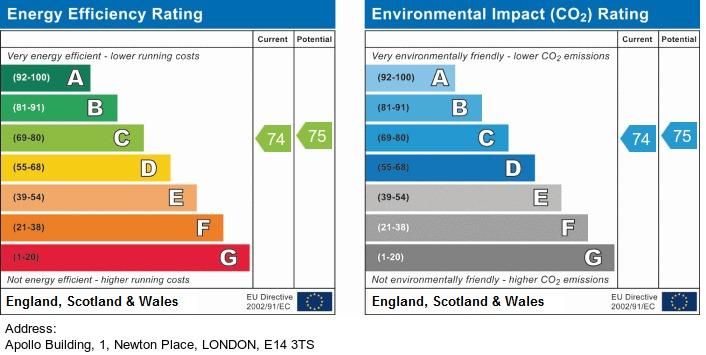 EPC Graph for Apollo Building, London