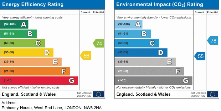EPC Graph for Embassy House, West End Lane