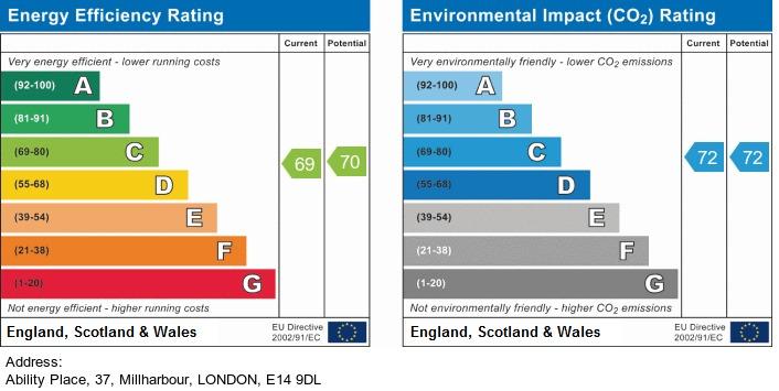 EPC Graph for Ability Place , Millharbour, London
