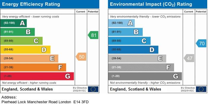 EPC Graph for Pierhead Lock, Manchester Road, London
