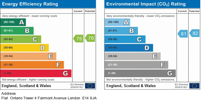 EPC Graph for Ontario Tower, Fairmont Avenue, London