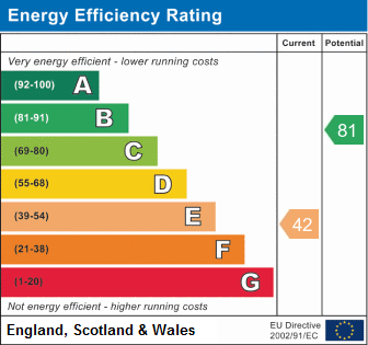EPC Graph for Warningcamp, Arundel