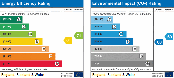 EPC Graph for Goring Road, Goring-By-Sea