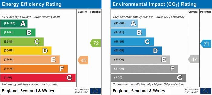 EPC Graph for Ash Lane, Rustington