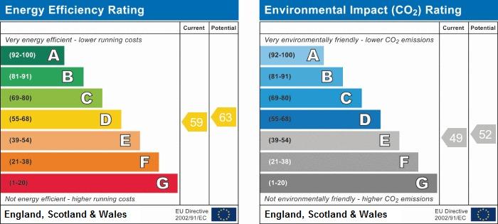 EPC Graph for Chestnut Court, Sea Road, East Preston