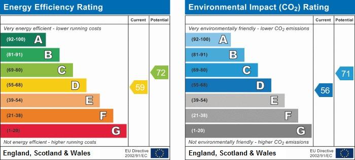 EPC Graph for Mill Close, Rustington