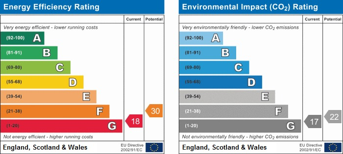 EPC Graph for Claigmar Road, Rustington