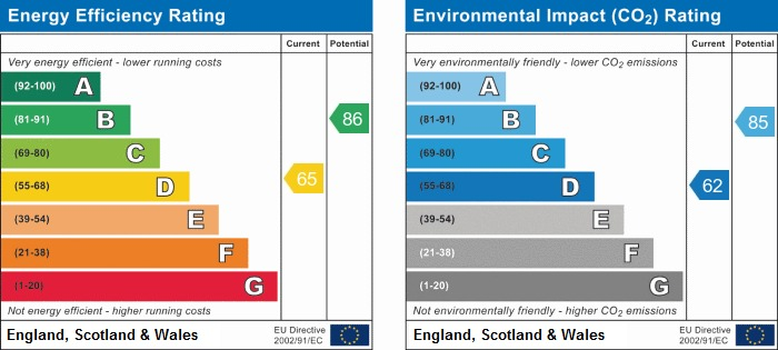 EPC Graph for Howards Way, Rustington