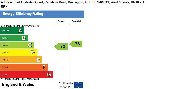 EPC Graph for Rustington, Littlehampton, West Sussex